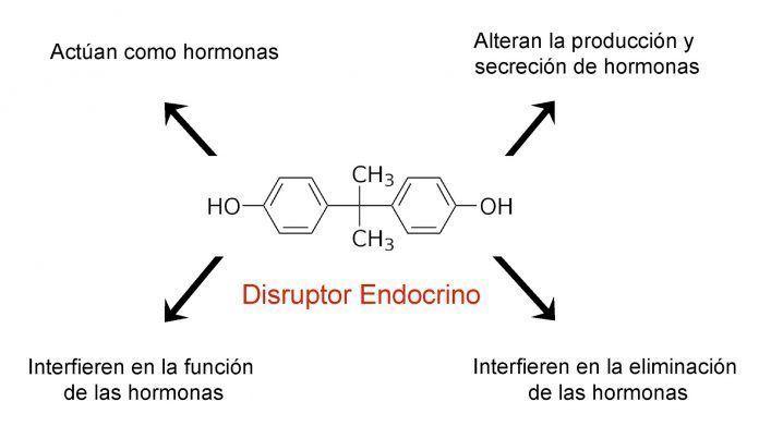 Disruptor endocrino