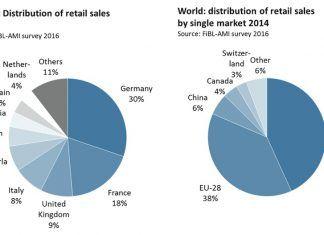 FiBL distribution EU world