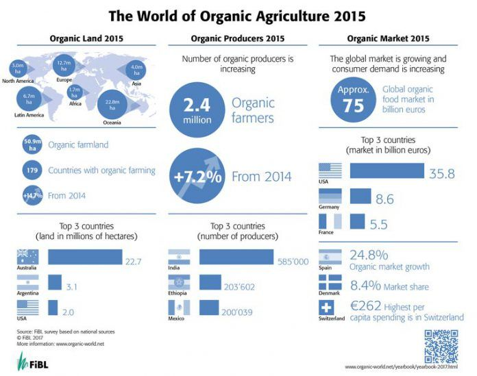 2015 altre any record agricultura ecologica mundial gran