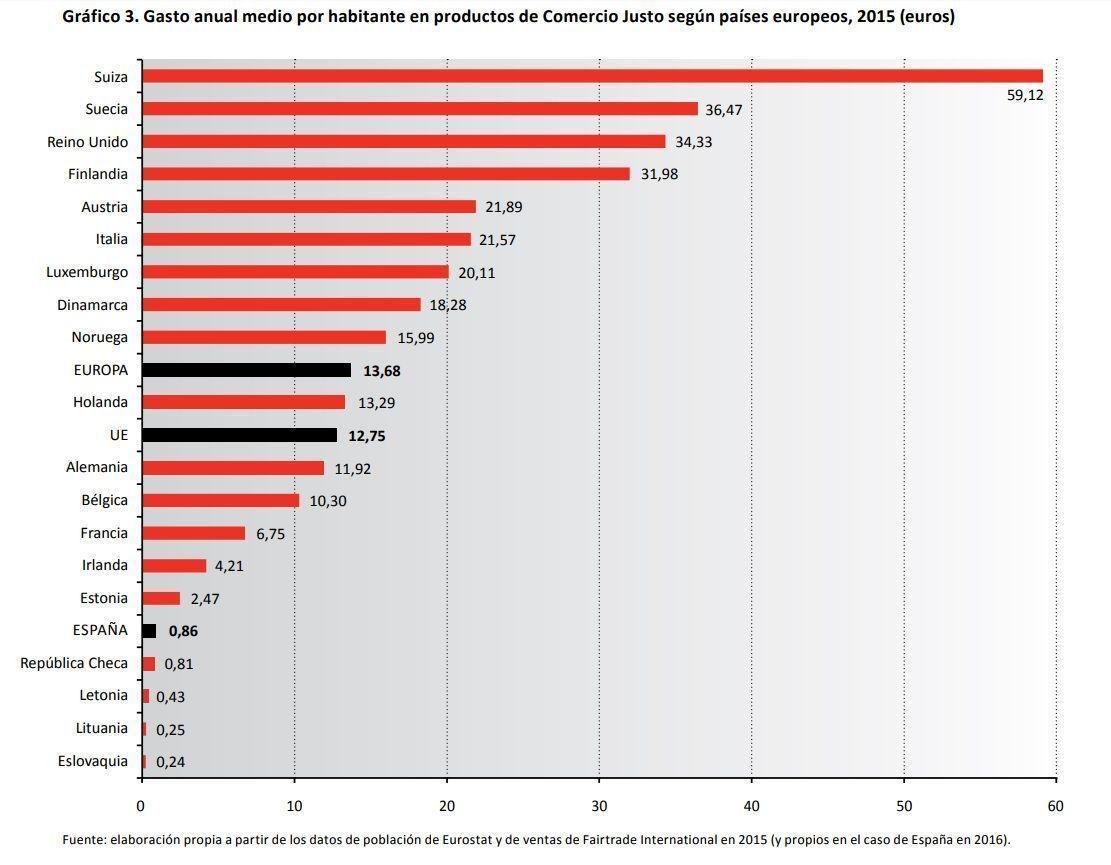 Gasto medio en Comercio Justo por habitante en 2016 en Europa