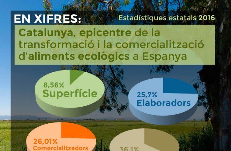 catalunya líder en producció ecològica