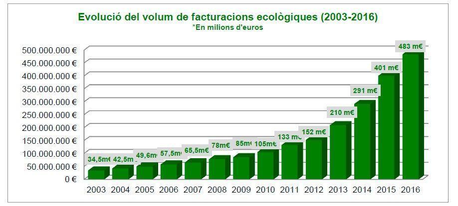 Evolució del volum de facturacions ecològiques (2003-2016) *En milions d'euros