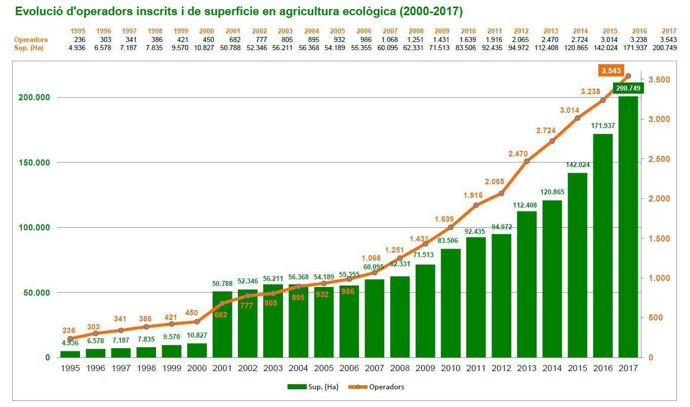 Evolució d'operadors inscrits i de superfície en agricultura ecològica (2000-2017). Font: Informe CCPAE
