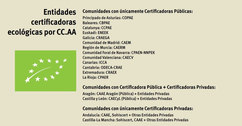 Entidades de Certificación Ecológica por CC.AA.