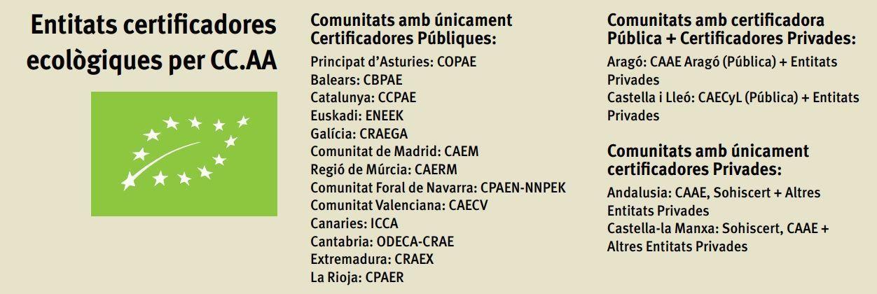 Entitats encarregades de la certificació ecològica per CC.AA,