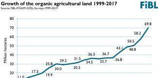Global organic area reaches another all-time high – Nearly 70 million hectares of farmland are organic food producción ecológica alimentación ecológica mundial agricultura ecológica en el mundo