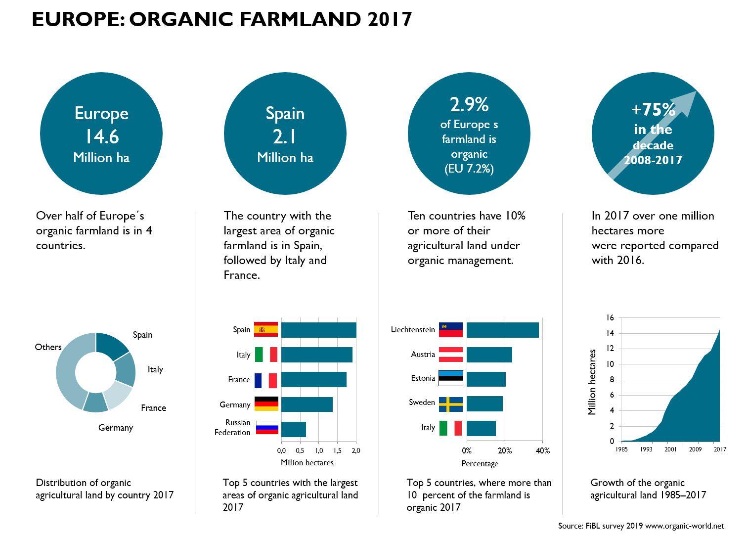 organic farming in europe organic farmland agricultura ecológica europa producción ecológica alimentación ecológica