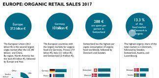 European organic market grew to more than 37 billion euros in 2017