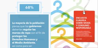 Más del 80% de la población española cree que la ley debería obligar a las marcas de ropa a respetar los Derechos Humanos de todos sus trabajadores