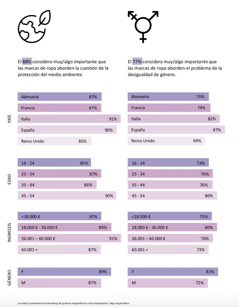 actitudes de compra por género comercio justo