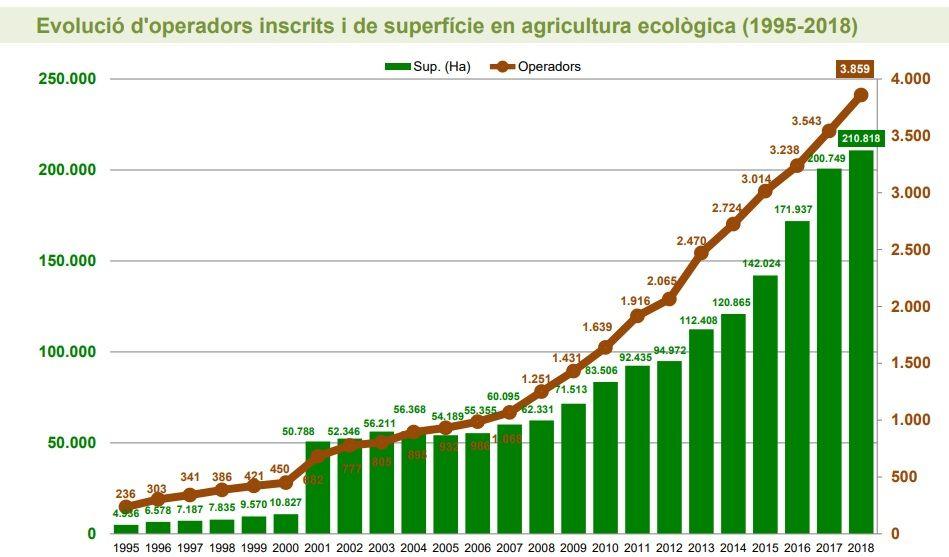 Evolución de los operadores bio y hectáreas en producción ecológica en Catalunya