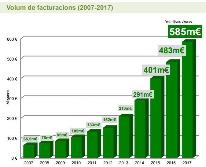 Volumen de facturación del sector ecológico en Catalunya