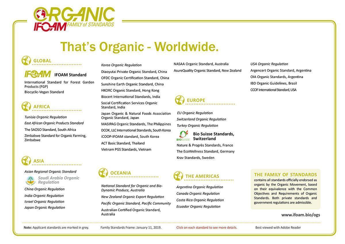 El Congreso Orgánico Mundial 2020_Programa