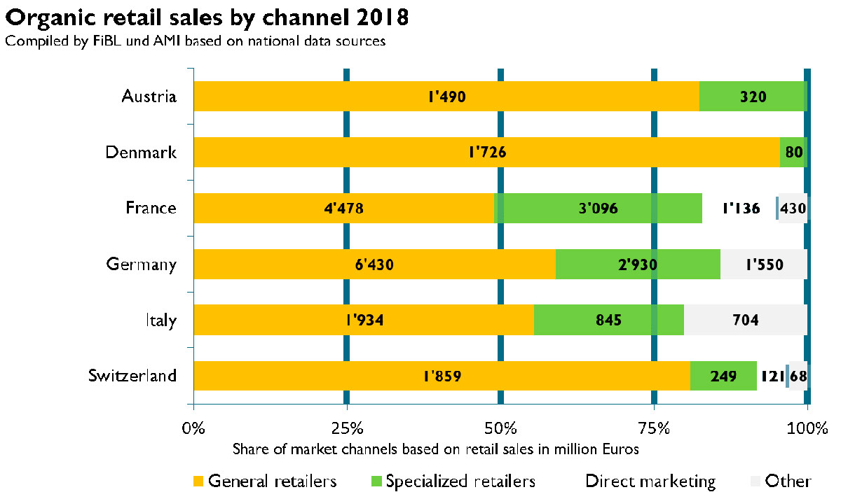 Figure 4. Organic retail sales by channel 2018. Source: FiBL, AMI.