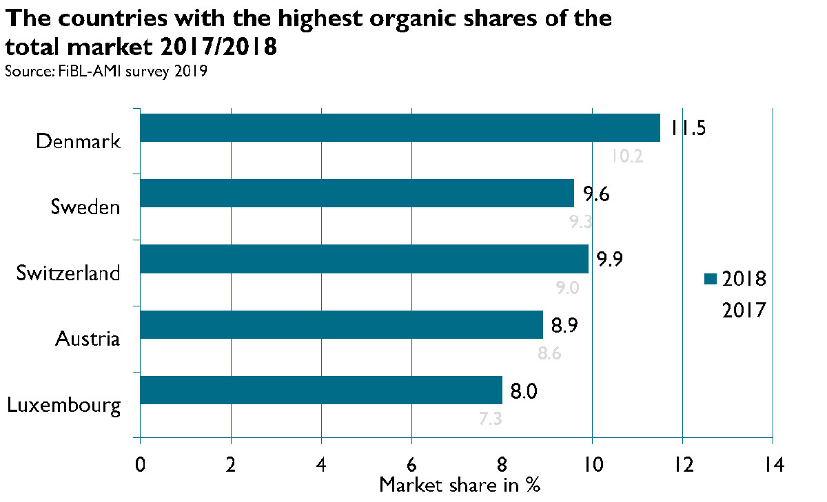Figure 2. The countries with the highest organic shares of the total market 2017-2018