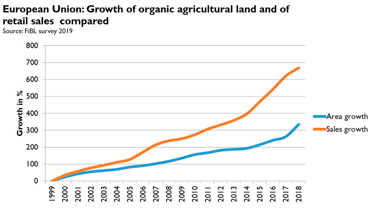 Figure 3. European Union Growth of organic agricultural land and of retail sales compared
