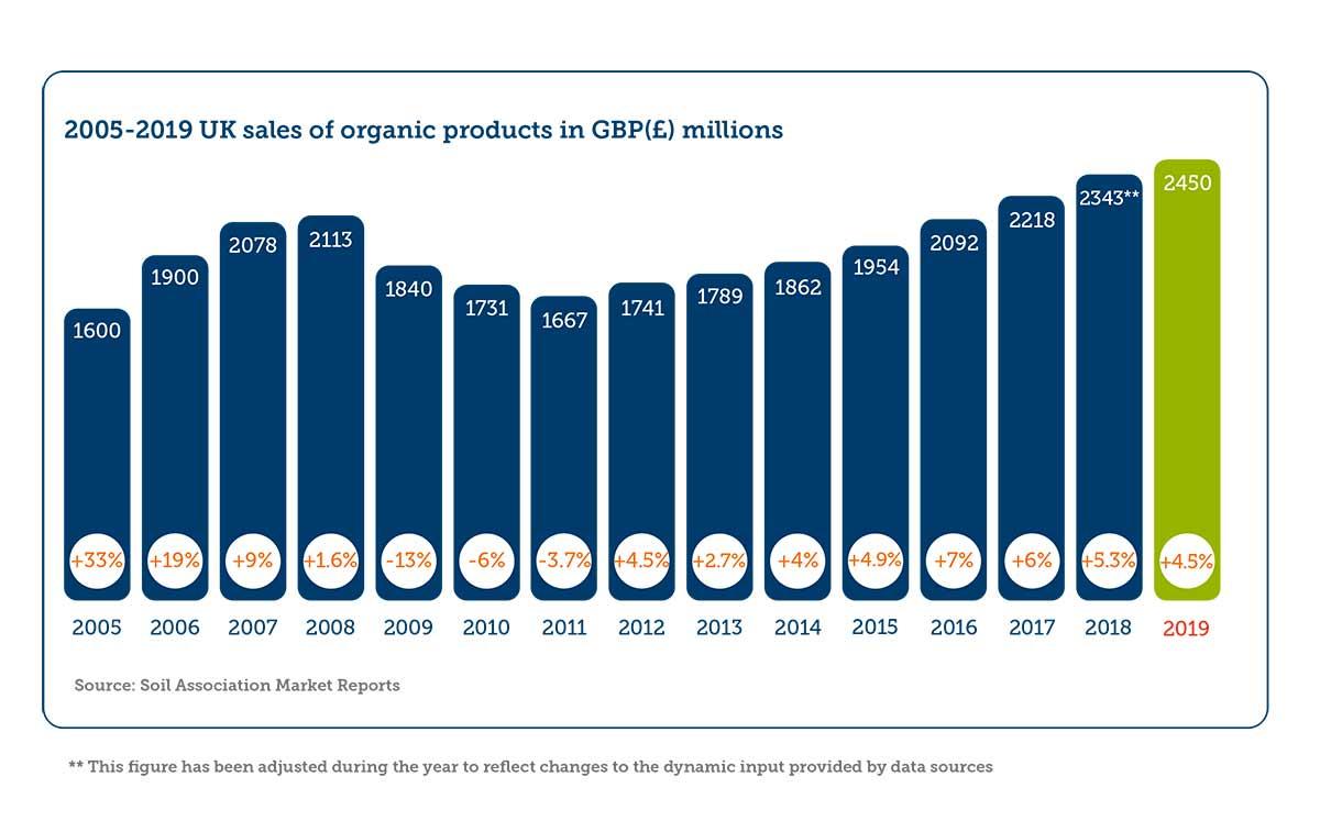 Organic Market in the UK