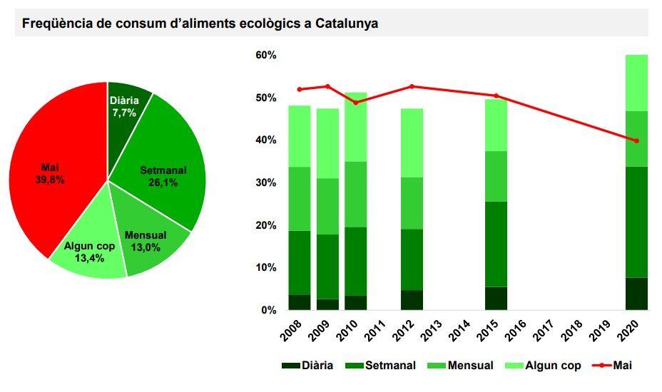 Freqüència de consum d'aliments ecològics a Catalunya. Font: Baròmetre Generalitat