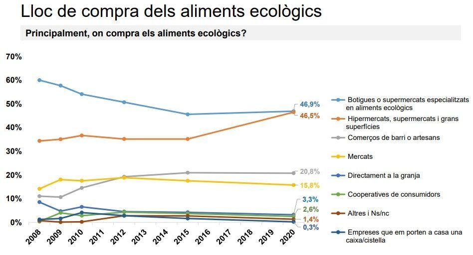 Lloc de compra dels aliments ecològics a Catalunya. Font: Baròmetre Generalitat
