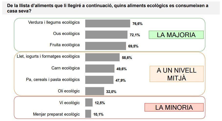Quins aliments ecològics es consumeixen a casa seva? Font: Baròmetre Generalitat