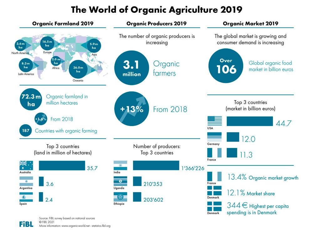 Over 72.3 million hectares of farmland are organic