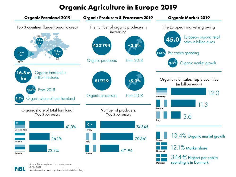 European organic market