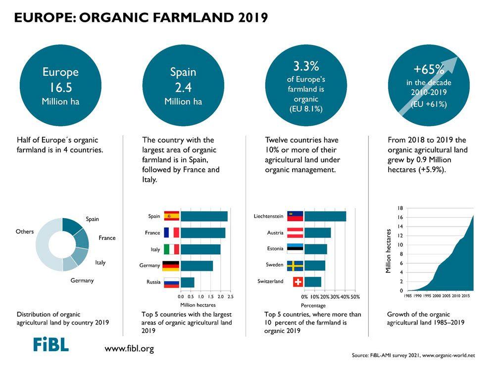 European organic market grew to 45 billion € in 2019