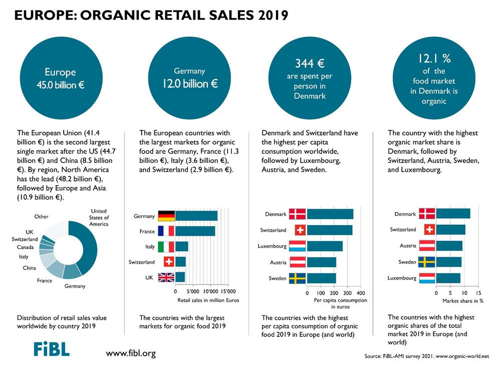 The European Union represents the second largest single market for organic products in the world